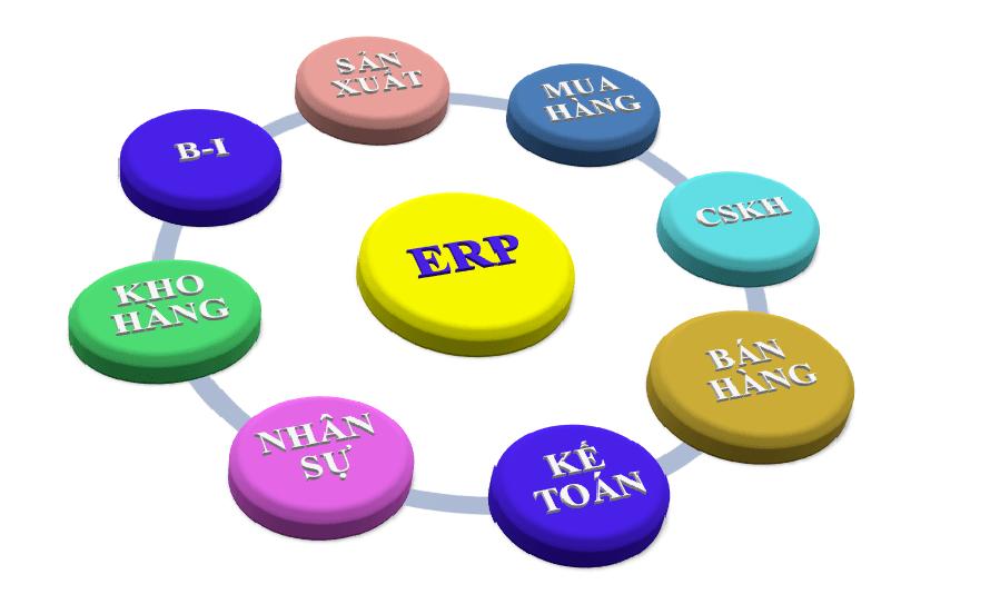 Chức năng phần mềm kế toán ERP