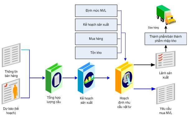 Phần mềm quản lý dự án xây dựng PMS