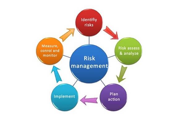 Quy trình quản trị rủi to ERM