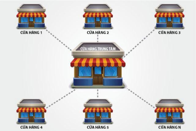 Cách quản lý cửa hàng bán lẻ