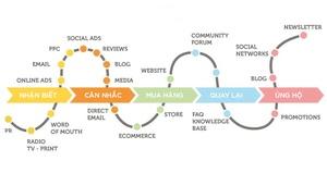 hành trình khách hàng là gì